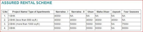 Assured Rental Income , Mar Swarnabhoomi