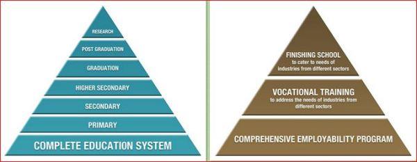 complete education system ,Marg Swarnabhoomi
